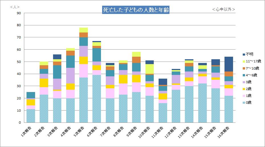 死亡した子どもの人数と年齢16次.png